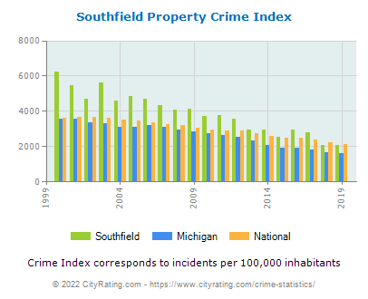 Southfield Property Crime vs. State and National Per Capita