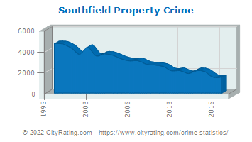 Southfield Property Crime