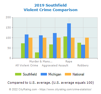Southfield Violent Crime vs. State and National Comparison