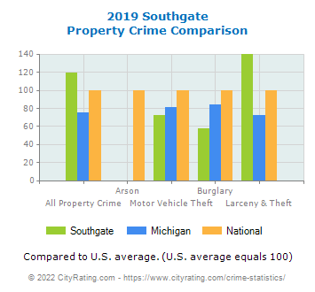Southgate Property Crime vs. State and National Comparison