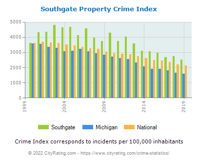 Southgate Property Crime vs. State and National Per Capita