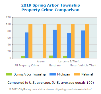 Spring Arbor Township Property Crime vs. State and National Comparison