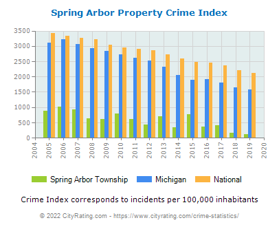 Spring Arbor Township Property Crime vs. State and National Per Capita