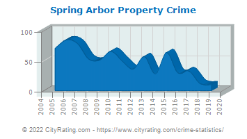 Spring Arbor Township Property Crime