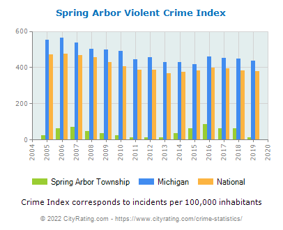 Spring Arbor Township Violent Crime vs. State and National Per Capita