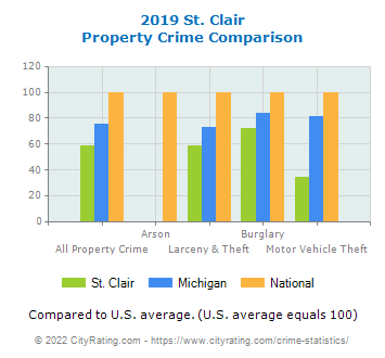 St. Clair Property Crime vs. State and National Comparison