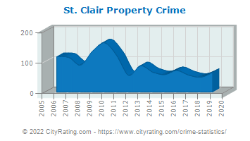St. Clair Property Crime