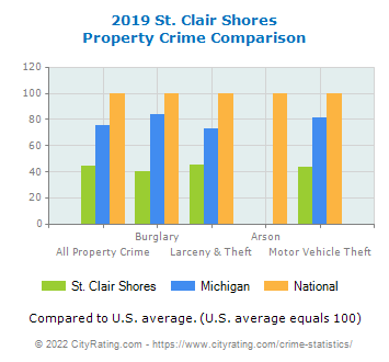 St. Clair Shores Property Crime vs. State and National Comparison