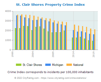 St. Clair Shores Property Crime vs. State and National Per Capita