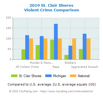 St. Clair Shores Violent Crime vs. State and National Comparison