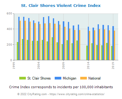 St. Clair Shores Violent Crime vs. State and National Per Capita