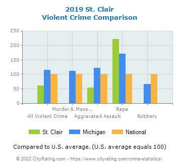 St. Clair Violent Crime vs. State and National Comparison