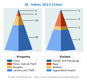 St. Johns Crime 2012