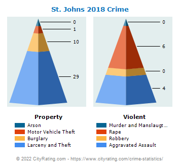St. Johns Crime 2018