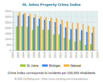 St. Johns Property Crime vs. State and National Per Capita