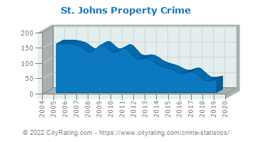 St. Johns Property Crime