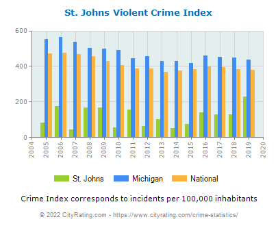 St. Johns Violent Crime vs. State and National Per Capita