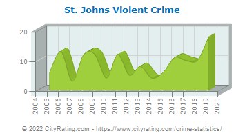 St. Johns Violent Crime