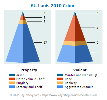 St. Louis Crime 2010