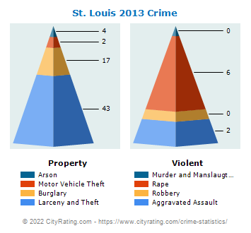 St. Louis Crime 2013