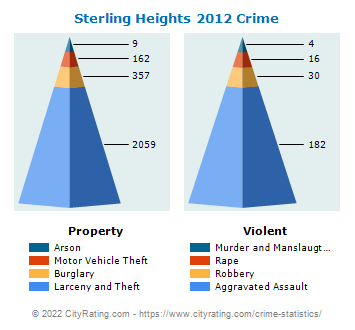 Sterling Heights Crime 2012