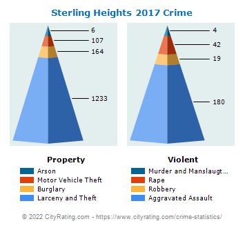 Sterling Heights Crime 2017