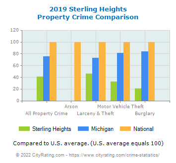 Sterling Heights Property Crime vs. State and National Comparison