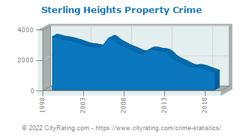 Sterling Heights Property Crime
