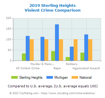 Sterling Heights Violent Crime vs. State and National Comparison
