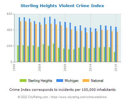 Sterling Heights Violent Crime vs. State and National Per Capita