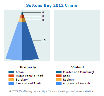 Suttons Bay Crime 2012