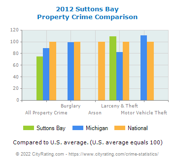 Suttons Bay Property Crime vs. State and National Comparison