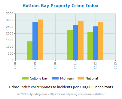 Suttons Bay Property Crime vs. State and National Per Capita