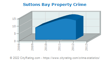 Suttons Bay Property Crime