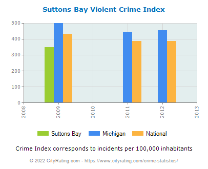 Suttons Bay Violent Crime vs. State and National Per Capita