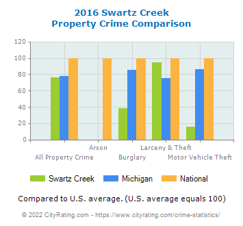 Swartz Creek Property Crime vs. State and National Comparison