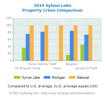 Sylvan Lake Property Crime vs. State and National Comparison