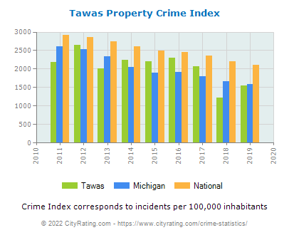 Tawas Property Crime vs. State and National Per Capita