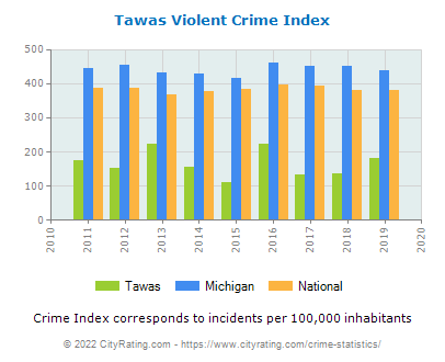 Tawas Violent Crime vs. State and National Per Capita