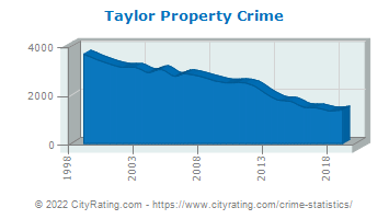 Taylor Property Crime