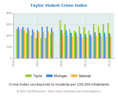 Taylor Violent Crime vs. State and National Per Capita