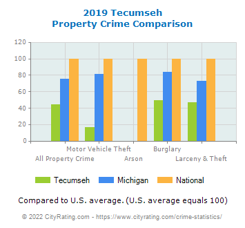 Tecumseh Property Crime vs. State and National Comparison