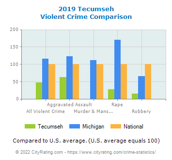 Tecumseh Violent Crime vs. State and National Comparison