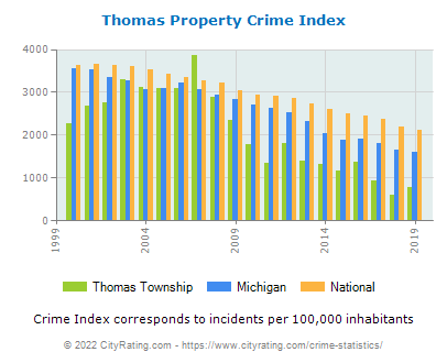 Thomas Township Property Crime vs. State and National Per Capita