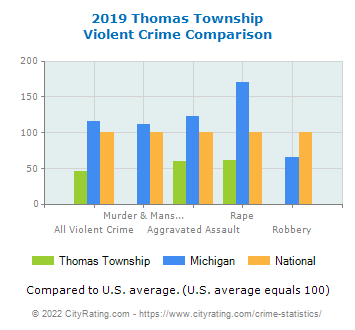 Thomas Township Violent Crime vs. State and National Comparison