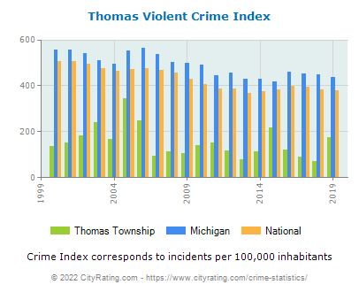 Thomas Township Violent Crime vs. State and National Per Capita