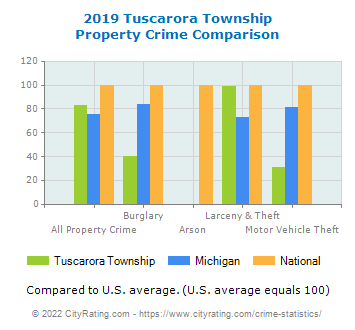 Tuscarora Township Property Crime vs. State and National Comparison