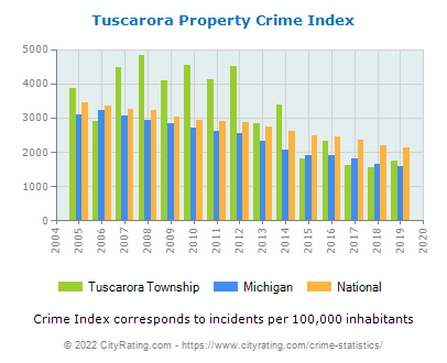 Tuscarora Township Property Crime vs. State and National Per Capita