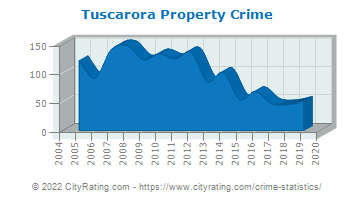 Tuscarora Township Property Crime
