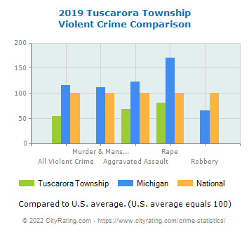 Tuscarora Township Violent Crime vs. State and National Comparison